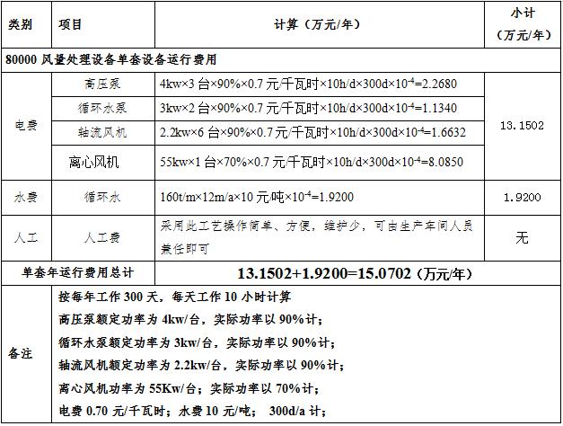 江西XX达科技废气处理项目顺利完工